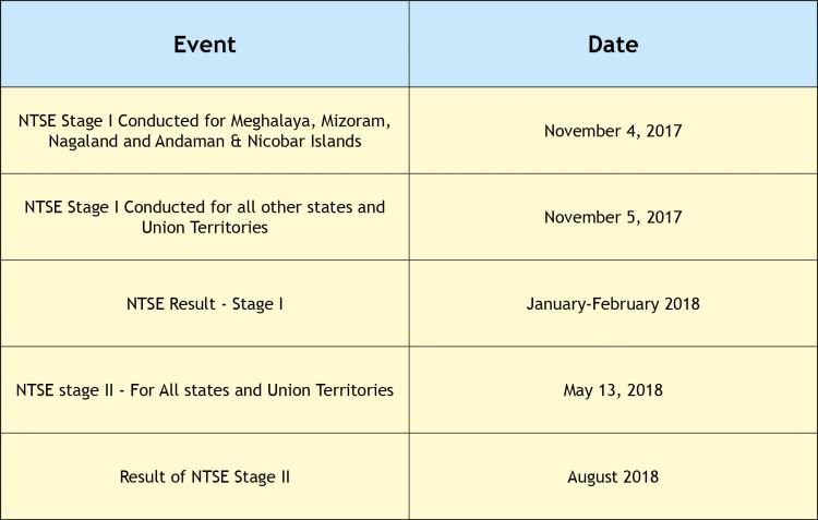 NTSE Important Details