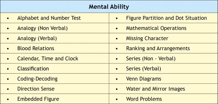 NTSE Mental Ability